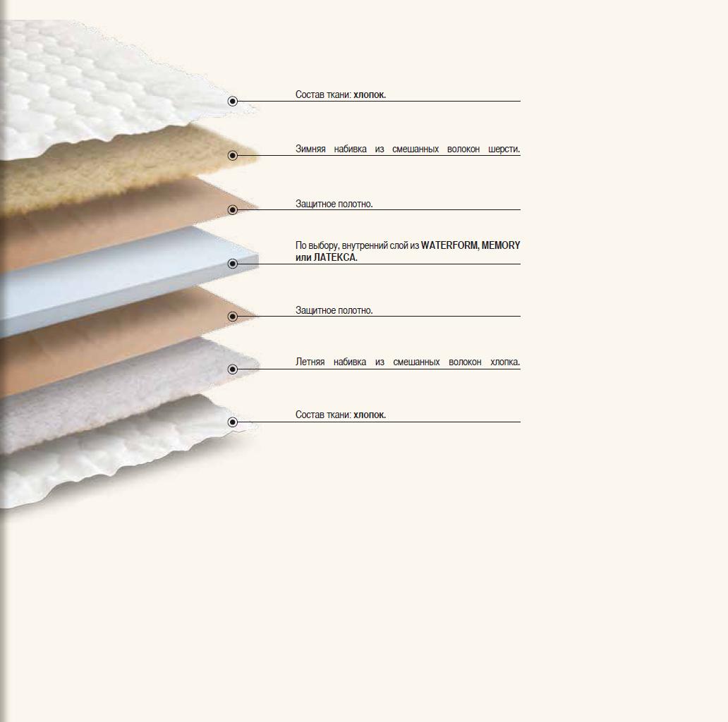 Схема Materassino comfort