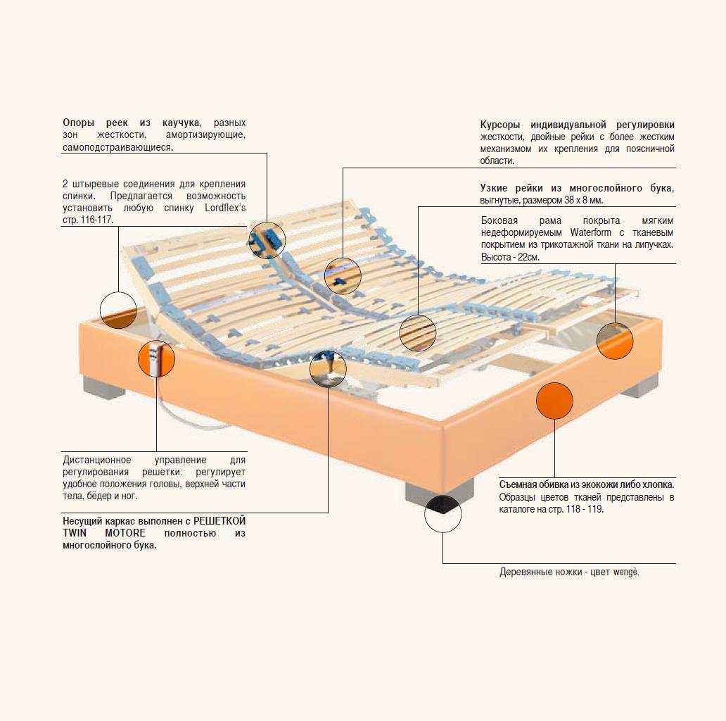 Схема Sommier motore